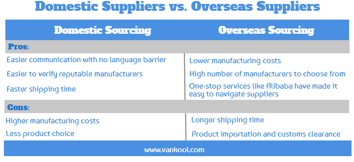 Domestic vs. Overseas Suppliers