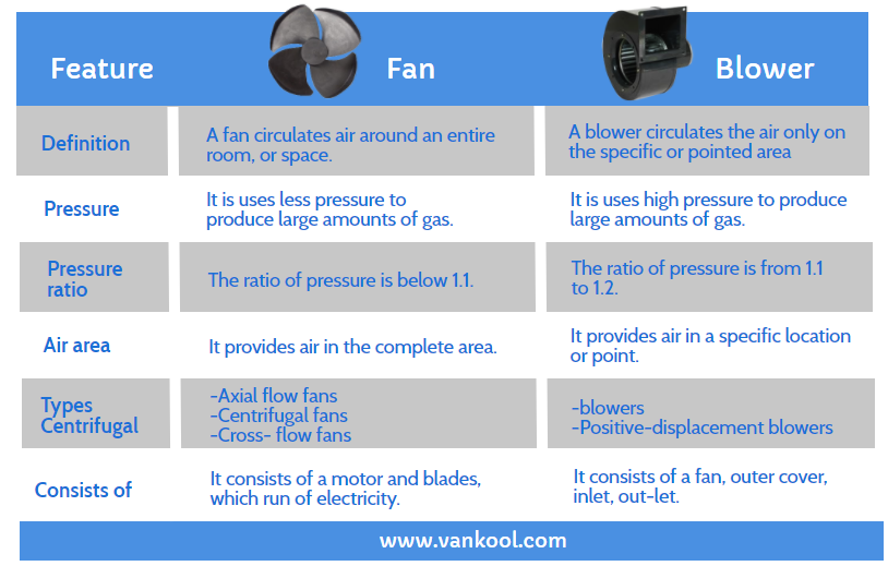 Here a comparison table for Fan and Blower: