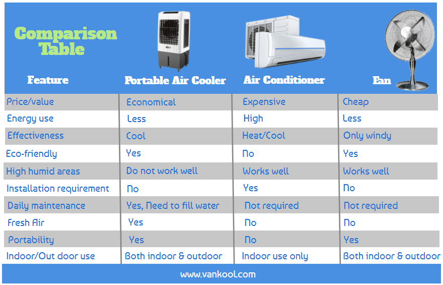 Portable Air Coolers vs Fans vs Air Conditioners