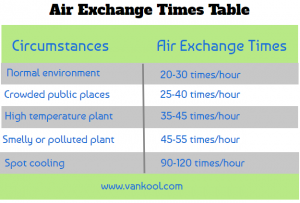 air exchange air cooler