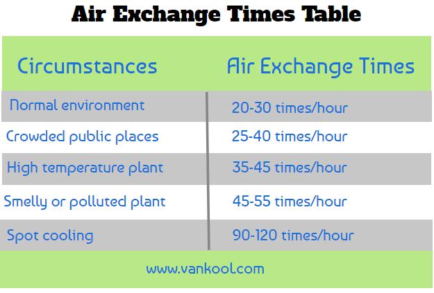 air exchange air cooler