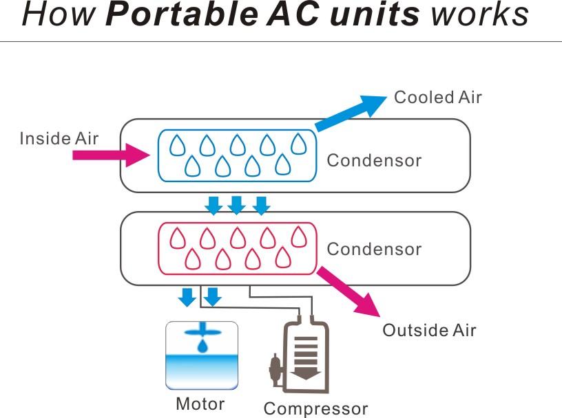 portable ac works