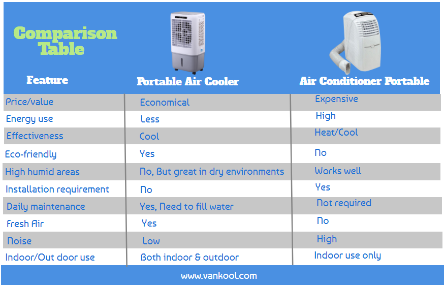 Portable Air Conditioners Vs Air Cooler Portable Vankool Top