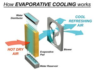 Air cooler portable working