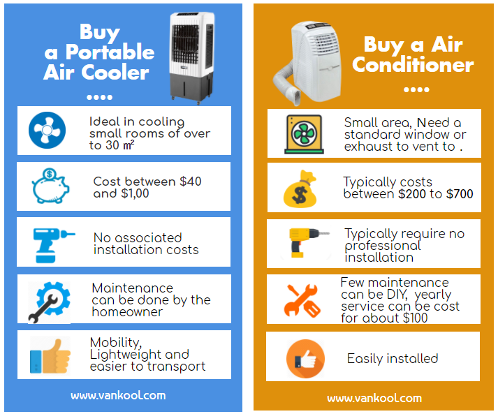 Portable Air Cooler Vs Portable Air Conditioner