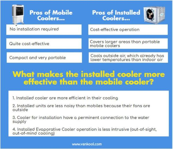 Portable Evaporative Coolers vs Installed Evaporative Coolers