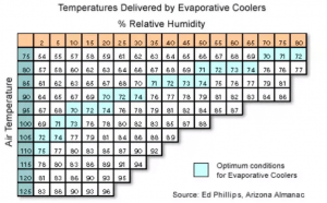 evaporative air cooler in optimal conditions
