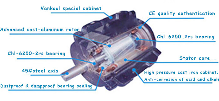 Industrial air coolers motor