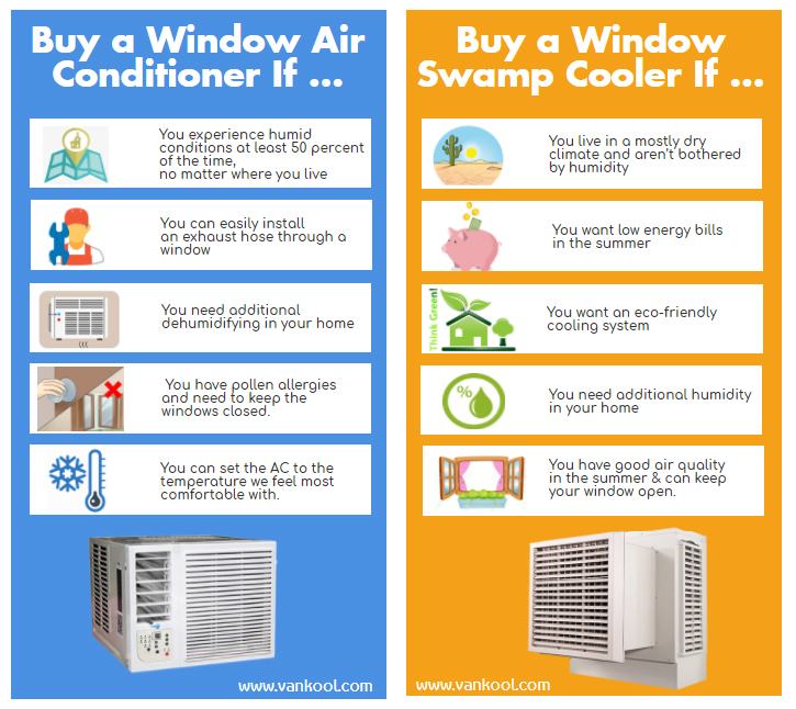 Window Swamp Cooler VS Window Air Conditioner Buying Guide
