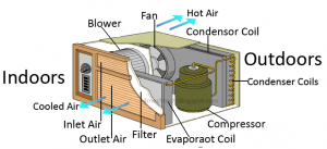 Working-of-Window-Air-Conditioner