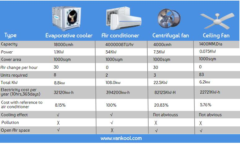 Evaportive cooler Compare with other cooling or ventilation devices