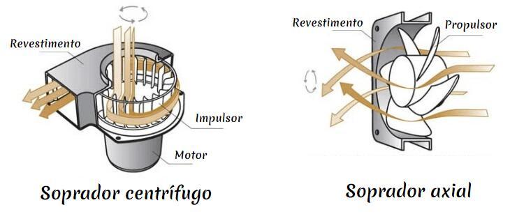 Ventilador centrífugo vs ventilador axial