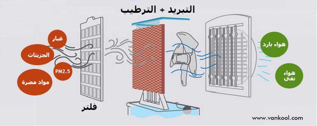 ما هي فوائد استخدام مكيف صحراوي متنقل