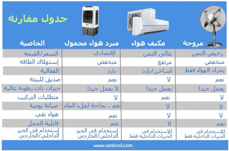 الاختلافات بين مكيف صحراوي صغير والمروحة ومكيفات الهواء
