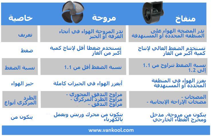 هنا جدول مقارنة للمروحة والمنفاخ