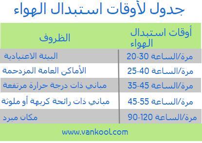 جدول لأوقات استبدال الهواء