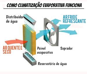 Como a climatização evaporativa funciona