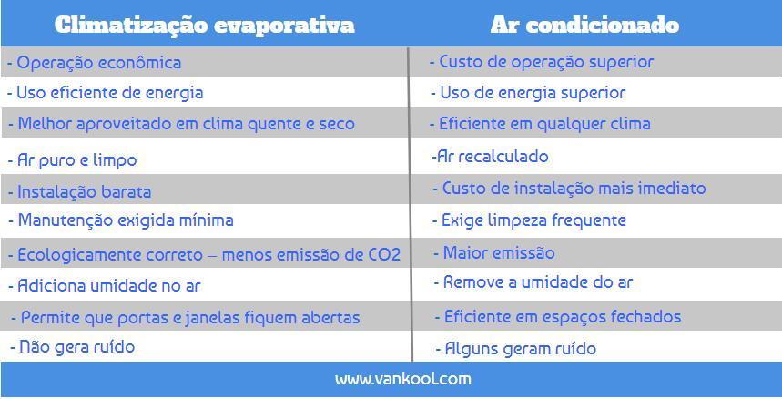 Como se compara a climatização evaporativa com condicionamento de ar tradicional