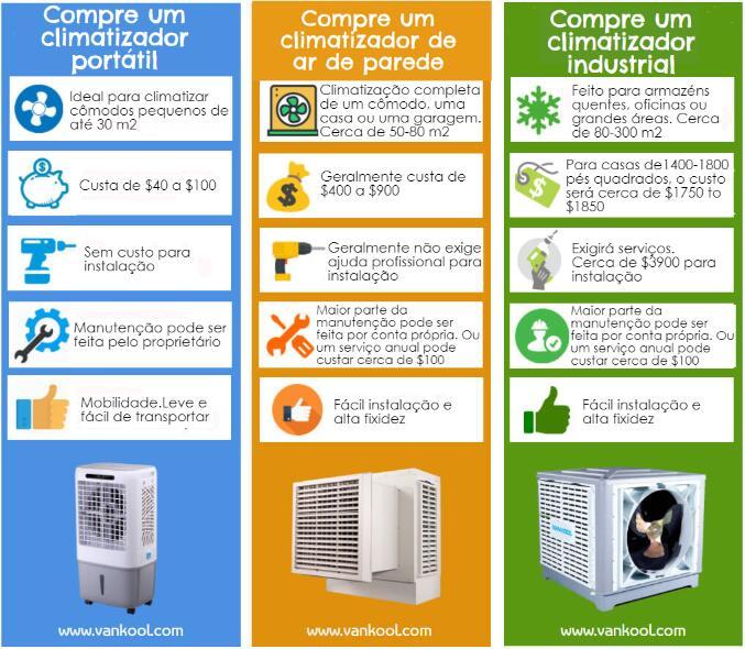 Visão geral dos tipos de climatizadores de ar