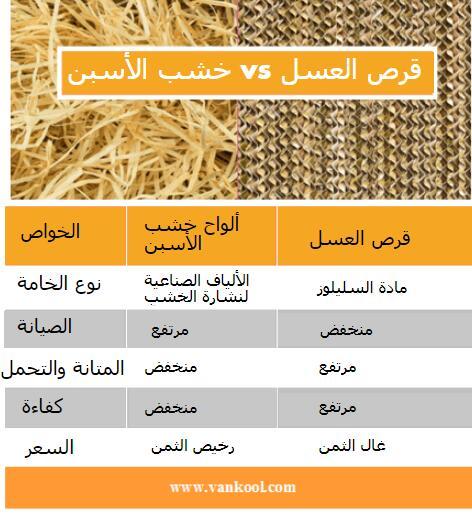 خشب الأسبن vs قرص العسل