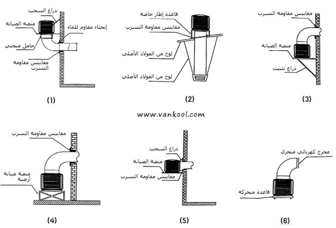 تعليمات تركيب وحدات المكيف الصحراوي الصناعي