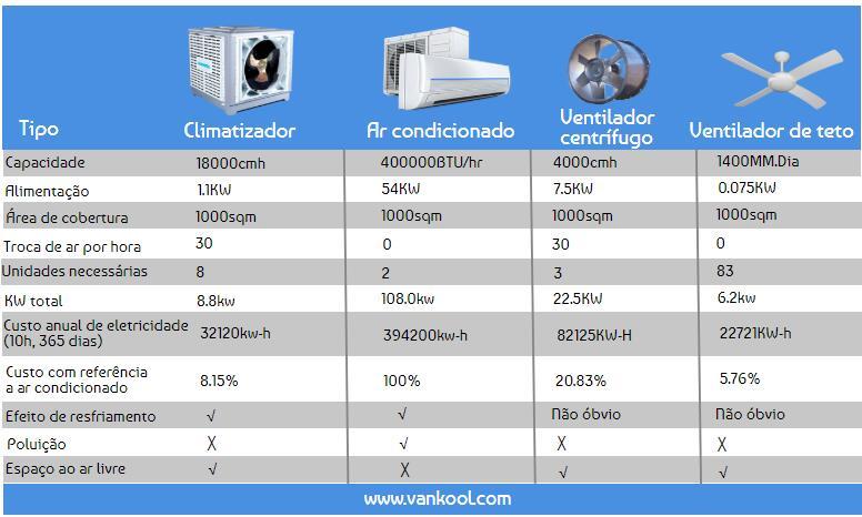 Climatizadores evaporativos comparados com outros dispositivos de refrigeração ou ventilação