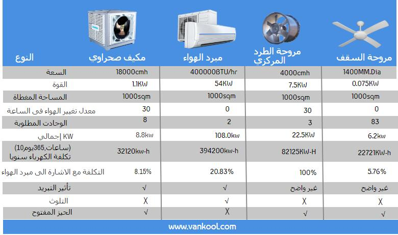مكيف صحراوي مقارنة مع أجهزة التبريد والتهوية الأخرى