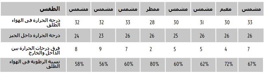 بيانات القياس الفعلية عند تشغيل وحدات المكيف الصحراوي.