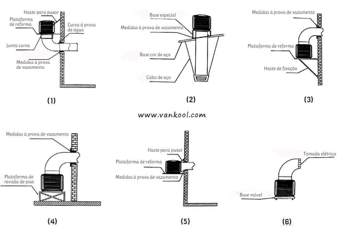 Instruções para instalação de unidades de climatizadores evaporativos industriais