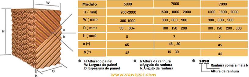 Especificação de painéis evaporativos colmeia: